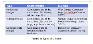 Vertical Merger Example Mergers And Acquisitions A Complete And Updated Overview