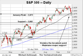 Chart Of S And P 500 Cracks Surface In The Bull Trend S P 500 Nails Major