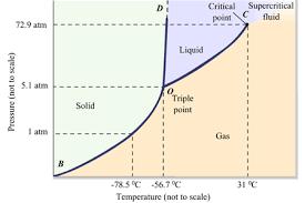 Co2 Phase Change Diagram Wiring Diagram General Helper