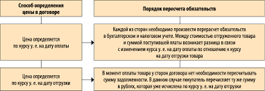 Курсовые разницы в учете Пересчет курсовых разниц в зависимости от условий договора