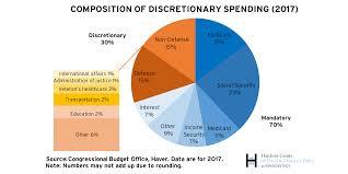Germany Government Spending Pie Chart Bedowntowndaytona Com