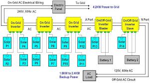 wiring diagram for solar power system the wiring diagram solar panel design guidelines vidim wiring diagram wiring diagram
