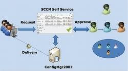 Image result for sccm application deployment