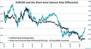 Have We Seen Peak Eur Jeroen Blokland Financial Markets Blog