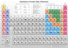 Mendeleev's Periodic Table of Elements by Philip Seyfi on Dropr