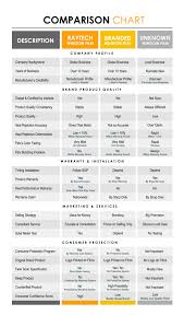 Window Brand Comparison Chart Top 4 Easy Tips To Choose The Best Car Tint Raytech Films