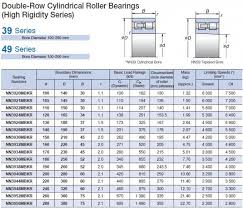 Double Row Ball Bearing Chart Nsk Nn3924mbkr Double Row Cylindrical Roller Bearing Nn3924