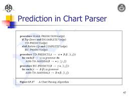 Chart Parsing Chapter 9 Parsing With Context Free Grammars Ppt Video