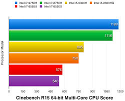 Cpu Comparison Chart 2018 Top 10 Best Intel Core I7 Processor Laptops 9th Gen Top