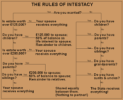 Intestacy Rules Chart Legal Rights Trinidad And Tobago Intestacy Dying Without