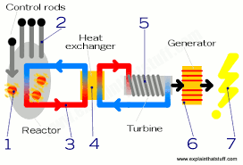 electric generator diagram for kids. Nuclear Electric Generator Diagram For Kids