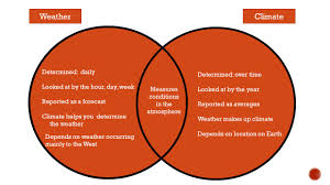 Differences Between Weather And Climate Venn Diagram Venn Diagram For Weather And Climate Under Fontanacountryinn Com