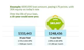 Is A 15 Year Fixed Rate Mortgage Right For You Zing Blog