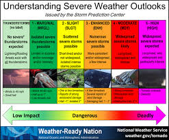Weather Color Chart How To Prepare For Severe Weather Rowan County Weather