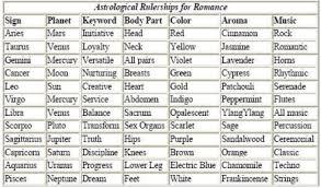 Problem Solving Zodiac Romantic Compatibility Chart Natal