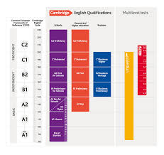 Star Reading Scores Chart Cambridge English Scale For Teachers Cambridge English