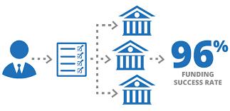 Sba Small Business Loans Guidant Financial