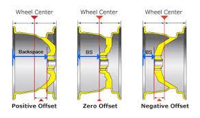 Wheel Backspacing Hummer Forums Enthusiast Forum For