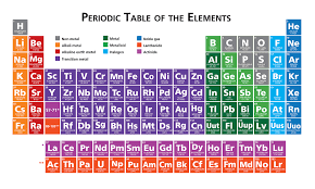 Four New Elements Discovered! - Here There Everywhere - News for Kids