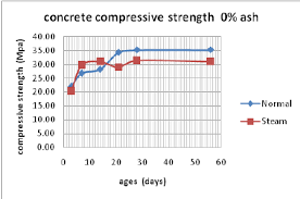 Compressive Strength Chart Graph The Compressive Strength Of Concrete 10 Ash