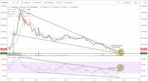 Wtc Cryptocurrency Chart Crypto Update Eos Nano And Wtc Look Bullish Hacked