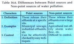 essay on water pollution in types pollution environment differences between point sources and non point sources of water pollution