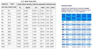Bar Diameter Chart Rebar Size Chart Fractions Bedowntowndaytona Com