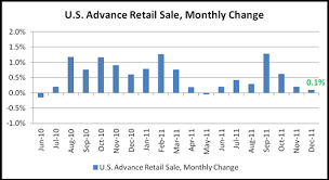 Monthly Retail Sales Chart U S Dollar Resumes Loss As December Retail Sales Miss Estimates