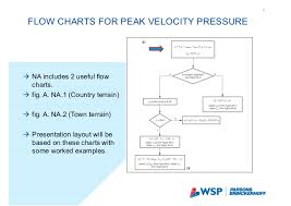 Wind Flow Chart Presentation Wind And Eurocode Uk