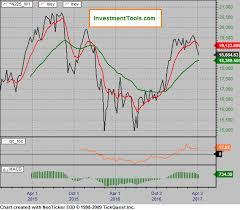 Nikkei 225 Intraday Chart Japan Nikkei 225
