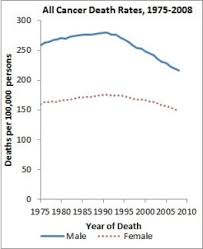 Report To The Nation Finds Continuing Declines In Cancer