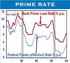 Bank Prime Rate Chart What Is The Prime Rate Definition And Examples Market