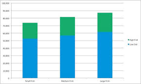 58 Prototypic Cia Agent Salary Chart