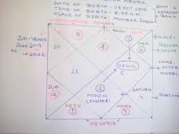 Arjun Kapoor Birth Chart Malaika Arora Age Arjun Kapoor Age Gap Mars Effect Ashish Seth Astrology