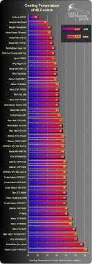 Heatsink Comparison Chart Cant Touch This A Comparison Of 46 Cpu Coolers Thg Ru