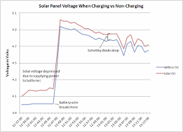 Solar Panel Chart Graphs Of A Solar Panel Recharging Batteries Robot Room