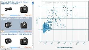 Dxo Lens Chart Dxo Tests Dig Deep Into Camera Lens Performance Cnet