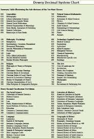 What Is Dewey Decimal System Chart Dewey Decimal System Chart
