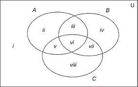 Venn Diagram Empty Set Discrete Mathematics Set Theory Wikibooks Open Books For