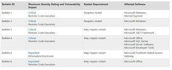Microsoft Planning Six April Bulletins Four Critical