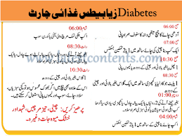 Top Foods Healthy Diet Plan For Diabetic Patients In Urdu