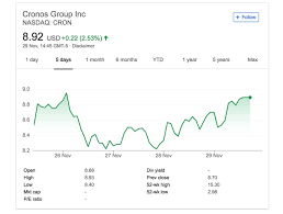 Cron Stock Chart Cron Stock 3 Reasons To Love Cronos Group In 2018