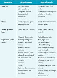 What Is The Difference Between Hypoglycemia And
