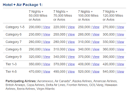 Heres How Marriott Travel Packages Will Work In The New