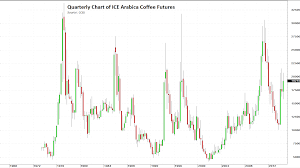 Arabica Coffee Bean Price Chart 2015 Coffee A Volatile Year To Year Commodity