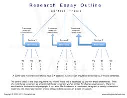 how to write a personal how to organize a research paper outline organizing and writing the argumentative research essay tips for guidelines for organizing your paper and writing the argumentative research