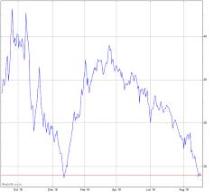 Etfmg Stock Chart Etfmg Alternative Harvest Etf Stock Chart Mj