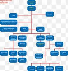 Ptt Organization Chart Organizational Chart Tirathai Public Company Limited