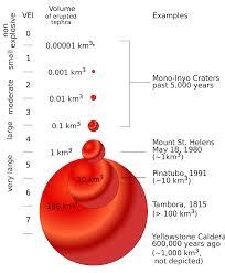 Volcanic Explosivity Index Wikipedia