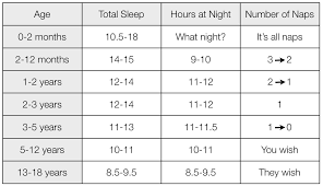 How Much Sleep Does My Child Need Chart Eat Will I